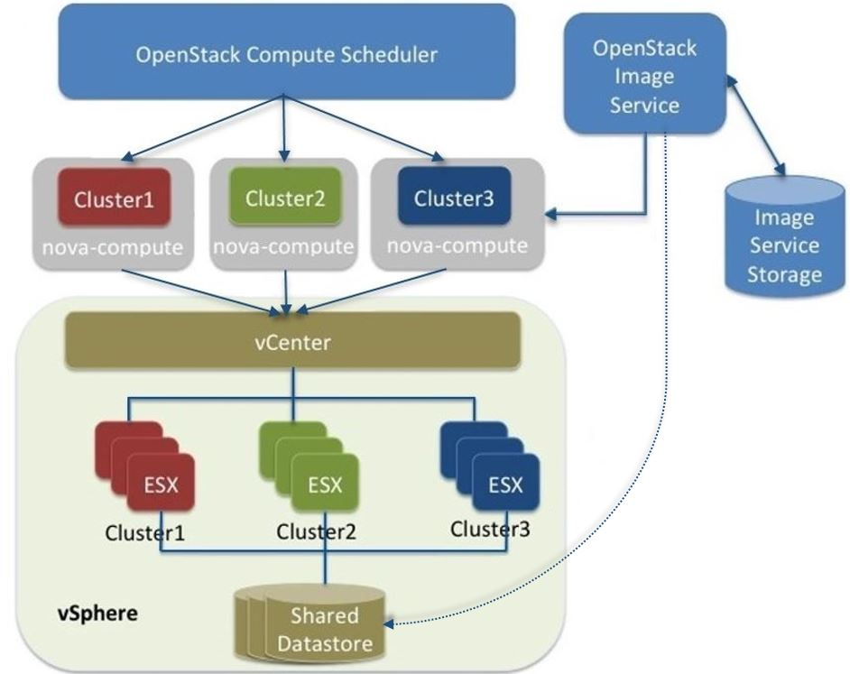 OpenStack Docs: Configuration Reference 0 9 documentation